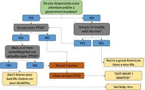 Ptsd Chart