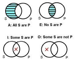 All S Are P Venn Diagram Outline