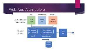 asp net wake up and code