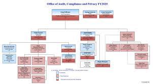 University Of Pennsylvania Organizational Chart Organization Chart Penn Audit Compliance And Privacy