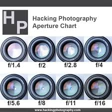 What Is Aperture This Chart Shows The Sizes Of 8 Different