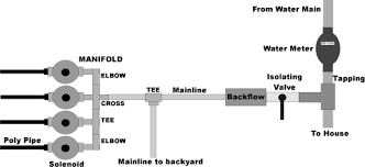 home sprinkler system design. connecting to the mainline home sprinkler system design i