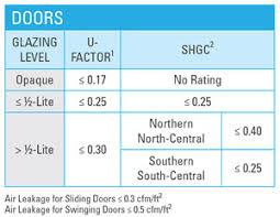 Window R Value Chart Energy Efficient Window Door Criteria Energy Star
