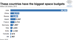 which countries spend the most on space exploration world 1601b10 top space budgets 2013 usa russia