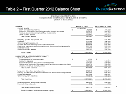 allowance for uncollectible accounts balance sheet energysolutions inc form 8 k ex 99 2 may 9 2012