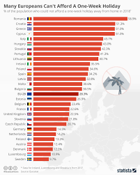 Chart Many Europeans Cant Afford A One Week Holiday Statista
