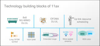 Wi Fi 6 Whats Different And Why It Matters