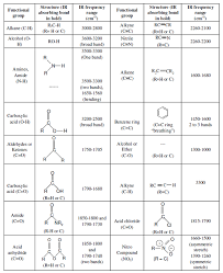 functional groups chart 19 ir spectrum png mcat and medschool pinterest spectrum