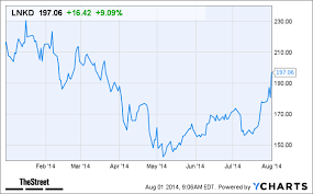 Will This Price Target Increase Help Linkedin Lnkd Stock