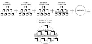 Spatial Organizational Pattern Amazing Organizational Architecture Wikipedia