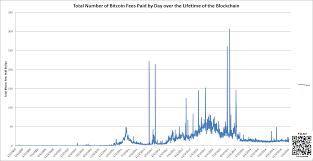 Correct Horse Battery Staple Bitcoin Charts