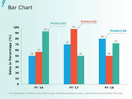 Bar Chart Ppt Slides Ideas Presentation Powerpoint Images