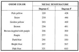 Tempering Colour Chart Tempering