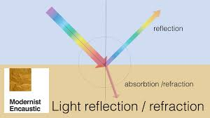Why Is Light Refracted Reflection Refraction Modernist Encaustic