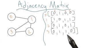 Adjacency Matrices Youtube