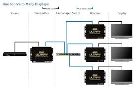 control4 hdmi matrix diagram wiring diagram and ebooks • how to wire a hdmi over ip system the basics just add power news rh justaddpower com bong diagram control4 thermostat wiring diagram