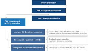 Risk Management Org Chart Organization Chart Mirae Asset
