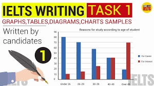 Ielts Graphs And Charts Ielts Writing Task 1 Samples Graphs Charts Tables Map Part 1