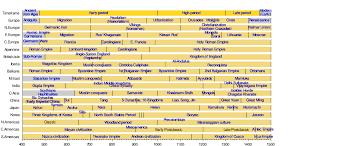 Post Classical History Wikipedia