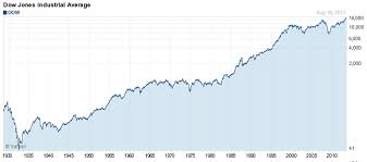 Inflation Adjusted Dow What Is It Telling Us Tf Metals