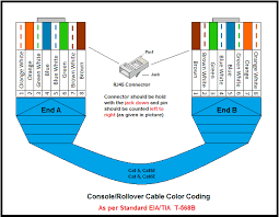 lan wiring color code wiring diagram autovehicle lan wiring color code wiring diagram infocat 5 wiring tx rx diagram also rj45 rollover cable