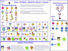 Tamagotchi Game Boy Growth Chart V4 5 Jinsei Growth Chart Tama Zone