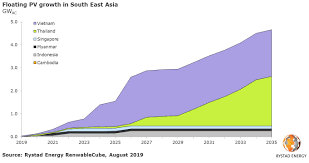 Floating Pv Is Flooding South East Asias Power Mix