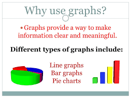 Why Use Charts Graphing Why Use Graphs Graphs Provide A Way To Make