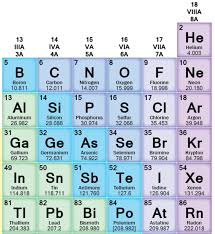"""Atomic Music: Carbon is the """"Middle C"""" of Chemistry – Evolve + Ascend"""