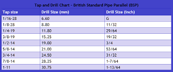 Bsp Standard Thread Chart Drill And Tap Chart British Gtsparkplugs