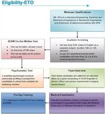 Gp Rating Career Flow Chart How To Make My Career In Merchant Navy After Engineering Quora