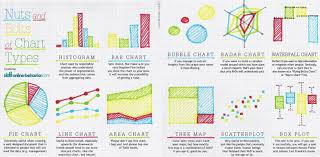Different Types Of Data Charts The Fun Way To Understand Data Visualization Chart Types