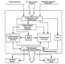 Реферат Блочно модульная технология подготовки специалистов в  Предлагаемая структура модуля позволяет в простой и наглядной форме выделить внутри каждого модуля внутренние и внешние связи и на этой основе дать научно