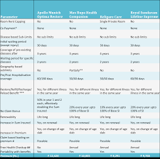Apollo Munich Health Insurance Premium Chart Pdf