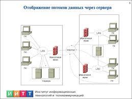 Отчёт по производственной практике презентация онлайн  информатизации Отображение потоков данных через сервера