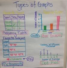 3rd Grade Types Of Graphs Anchor Chart 3 8a Frequency