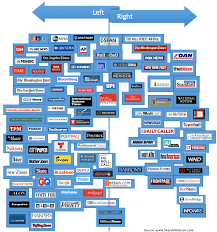 Bias Chart A More Accurate Media Bias Chart Album On Imgur