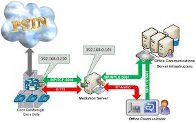 Direct Sip Cisco Unified Communications Manager 6 1 Nexthop
