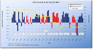 The Progressive Influence Democrat History Of Job Creation