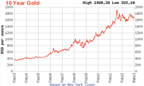 Gold Streaming Chart Peoples Bank Al