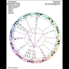 Personal Horoscope Chart