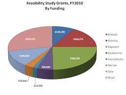 Feasibility Studies Farm Energy