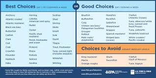 Seafood Mercury Chart Seafoodmonth Hashtag On Twitter