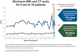 Saskatchewan Health Authority Organizational Chart Medical Imaging Wait Times In Saskatchewan Medical Imaging
