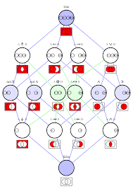 Philosophy Venn Diagram Practice Logic Diagram Wikimedia Commons