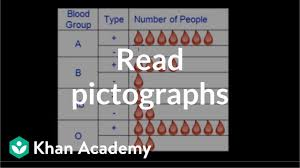 What Is A Pictograph Chart Reading Pictographs Video Khan Academy