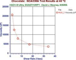 Viscosity Testing Of Chocolate