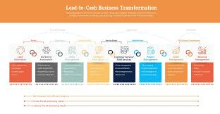 Order To Cash Process Flow Chart What Is Lead To Cash Nuvem Consulting