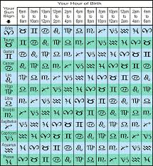 Star Chart Calculator Whats My Rising Sign Free Ascendant Calculator Tool