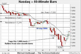 SP 500 Quote 5 Best Charting A Bearish Technical Tilt SP 24 Bounces From 24day